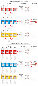Lockout Padlock supplier in